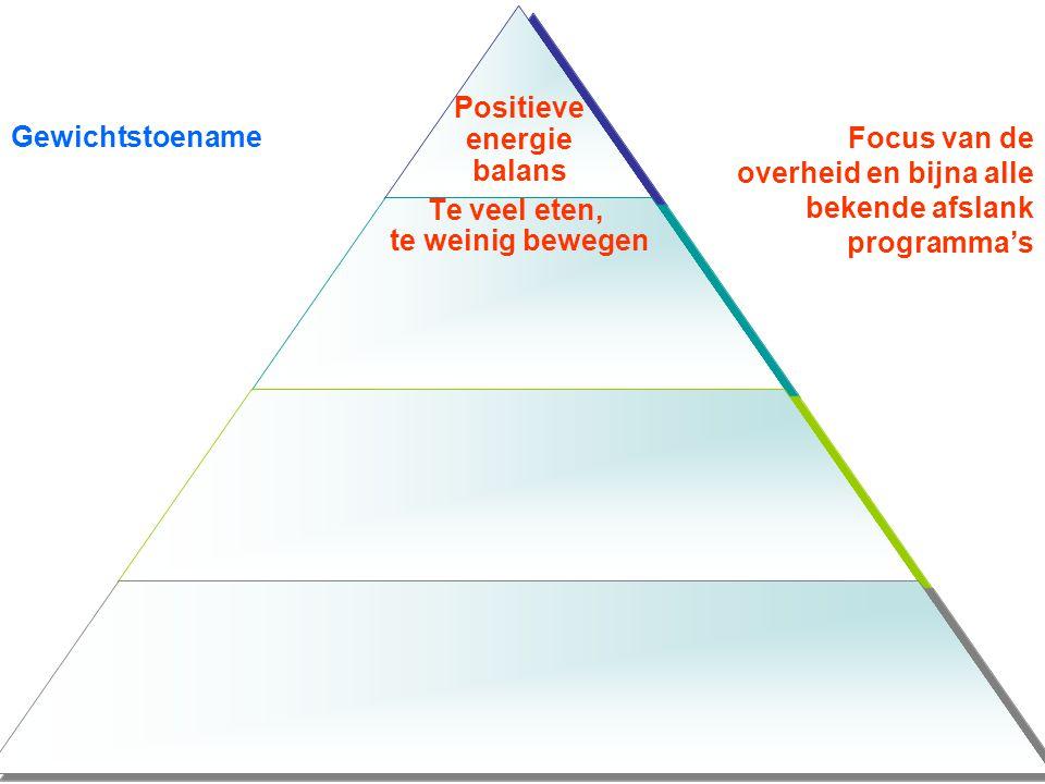 Focus van de overheid en bijna alle bekende afslank programma's Gewichtstoename Oorzaak positieve energiebalans Onderliggende oorzaak Reden Focus van deze opleiding