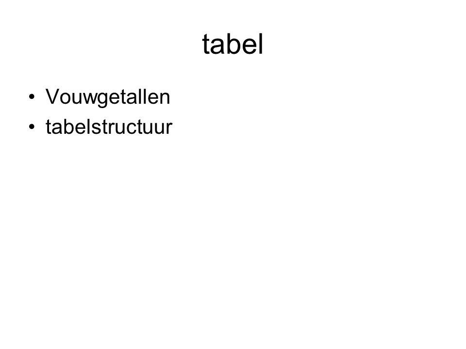 tabel •Vouwgetallen •tabelstructuur