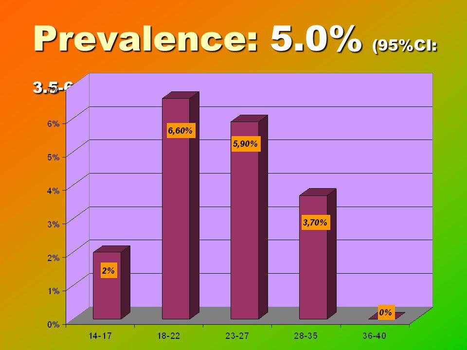 Prevalence: 5.0% (95%CI: 3.5-6.5)