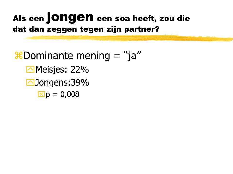 """Als een jongen een soa heeft, zou die dat dan zeggen tegen zijn partner? zDominante mening = """"ja"""" yMeisjes: 22% yJongens:39% xp = 0,008"""