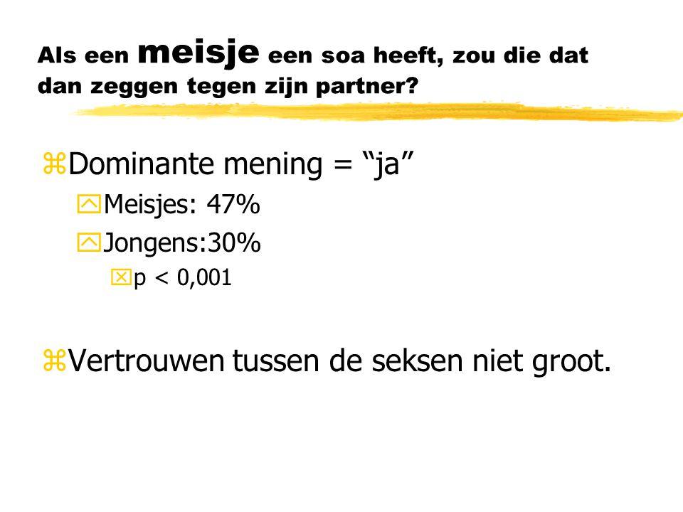 """Als een meisje een soa heeft, zou die dat dan zeggen tegen zijn partner? zDominante mening = """"ja"""" yMeisjes: 47% yJongens:30% xp < 0,001 zVertrouwen tu"""