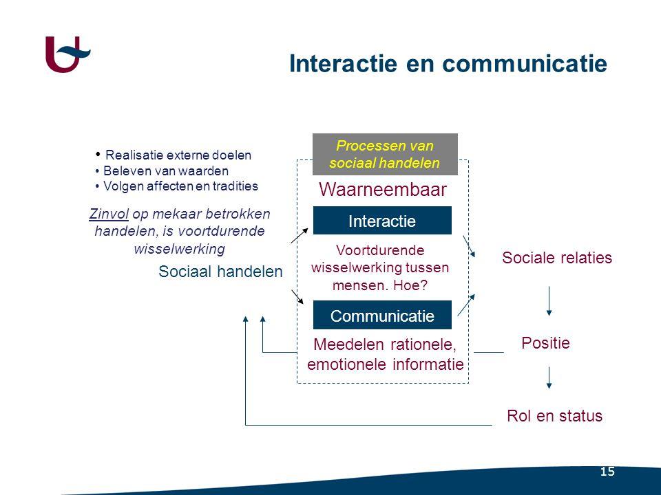 15 Interactie en communicatie Sociaal handelen Interactie Communicatie Sociale relaties Positie Rol en status Voortdurende wisselwerking tussen mensen.