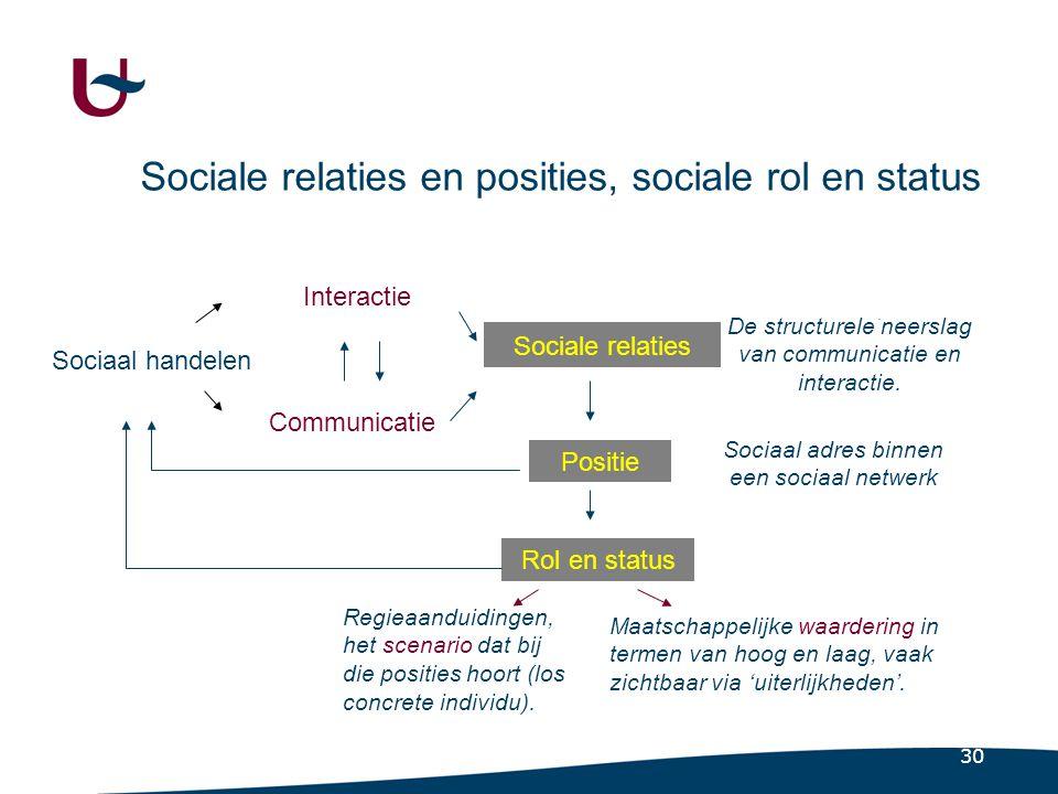 30 Sociale relaties en posities, sociale rol en status Sociaal handelen Interactie Communicatie Sociale relaties Positie Rol en status.