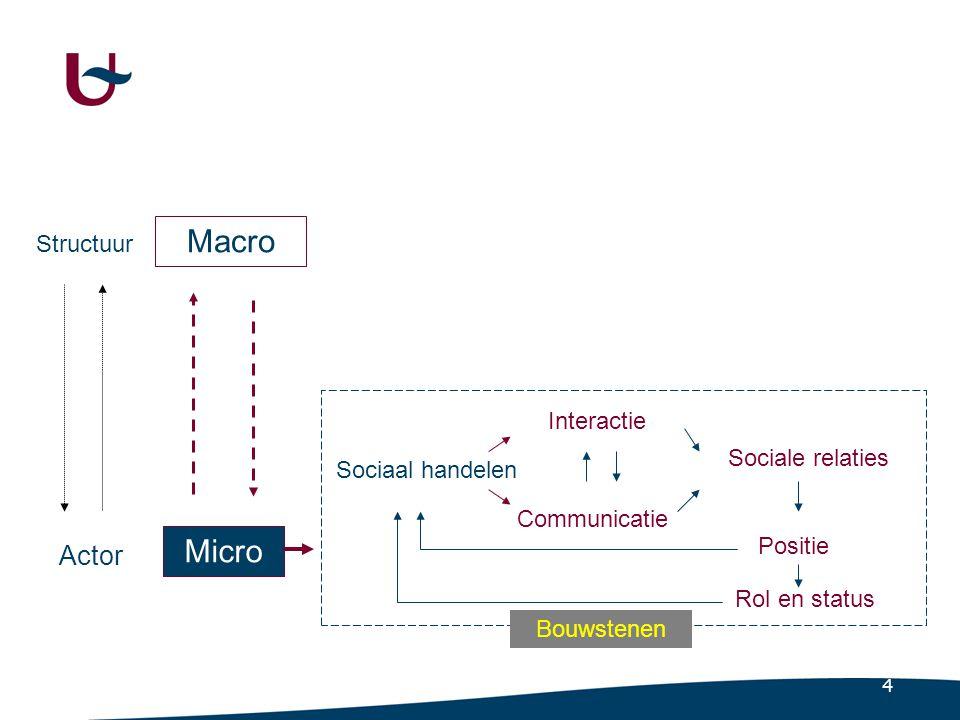 4 Macro Micro Actor Structuur Sociaal handelen Interactie Communicatie Sociale relaties Positie Rol en status Bouwstenen