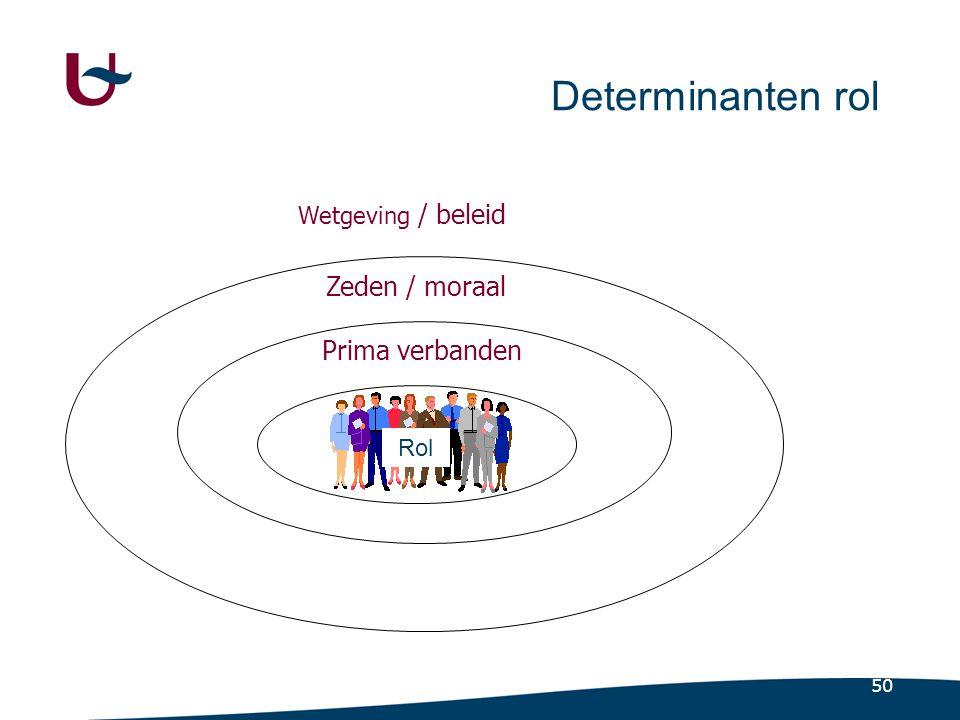 50 Determinanten rol Wetgeving / beleid Zeden / moraal Prima verbanden Rol
