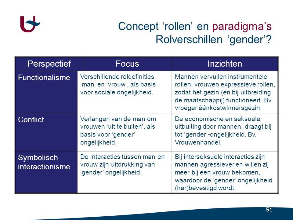 51 Concept 'rollen' en paradigma's Rolverschillen 'gender'.