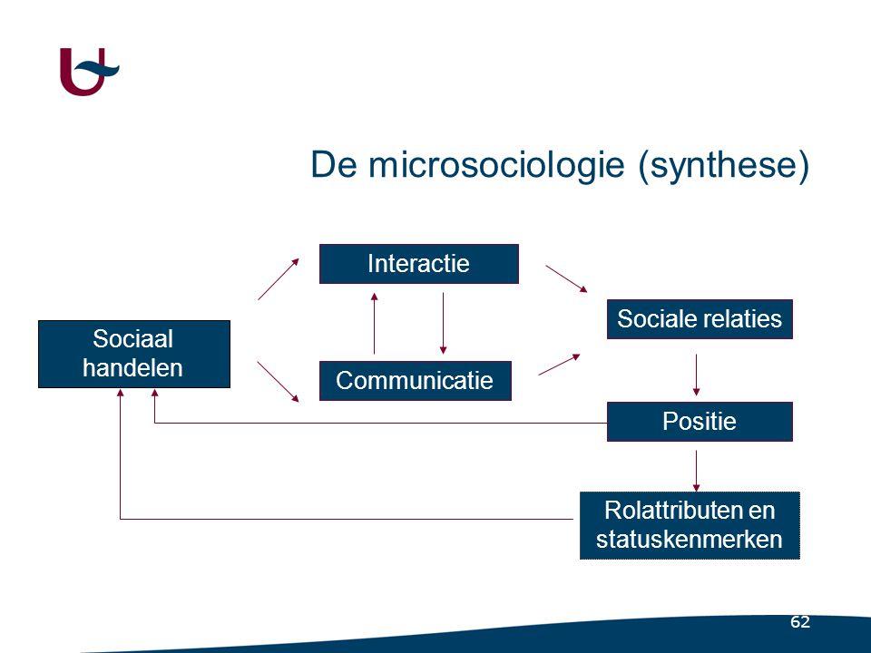 62 Sociaal handelen Interactie Communicatie Sociale relaties Positie Rolattributen en statuskenmerken De microsociologie (synthese)