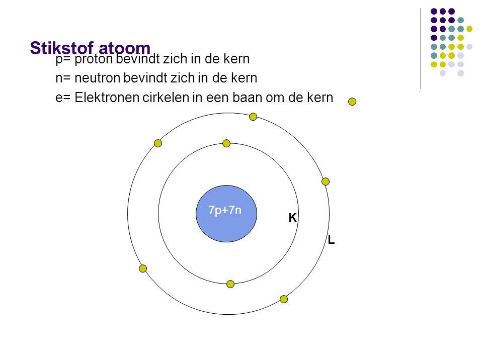 Stikstof atoom p= proton bevindt zich in de kern n= neutron bevindt zich in de kern e= Elektronen cirkelen in een baan om de kern 7p+7n K L