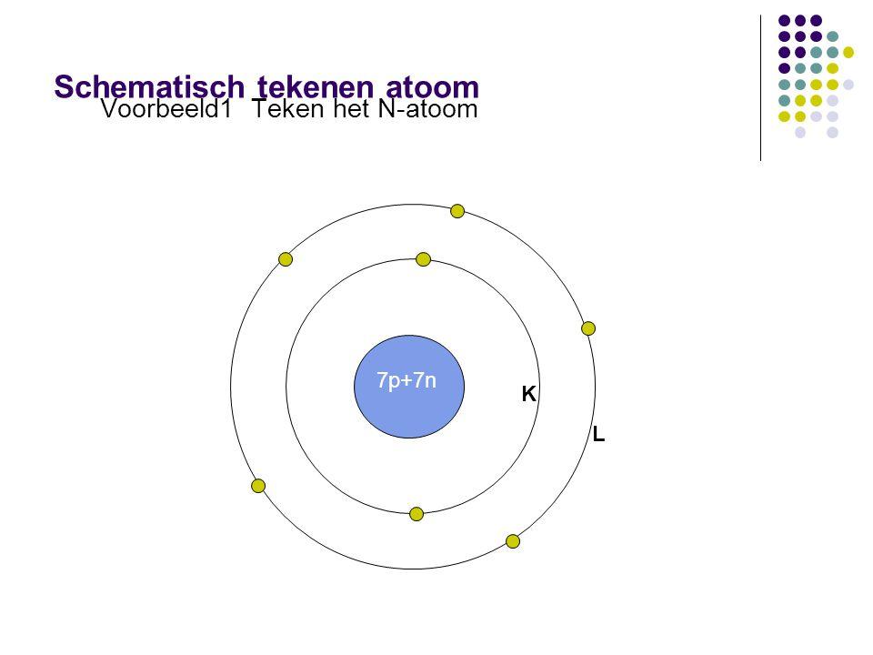 Schematisch tekenen atoom Voorbeeld1 Teken het N-atoom 7p+7n K L
