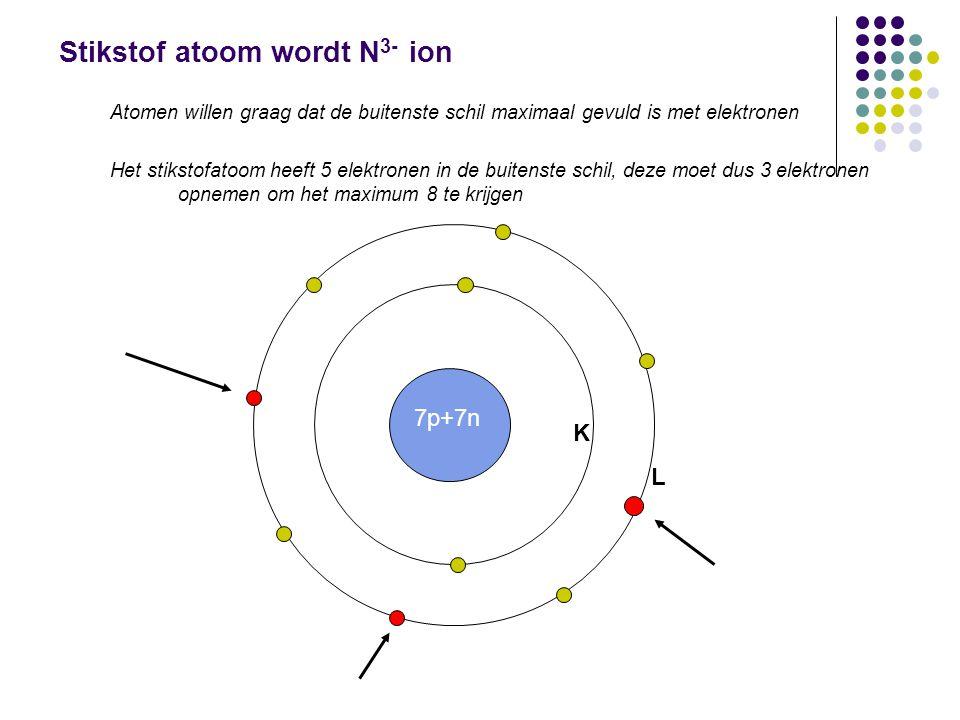 Stikstof atoom wordt N 3- ion Atomen willen graag dat de buitenste schil maximaal gevuld is met elektronen Het stikstofatoom heeft 5 elektronen in de