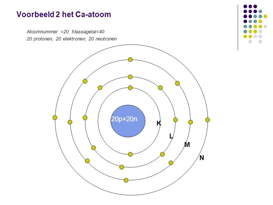 Voorbeeld 2 het Ca-atoom Atoomnummer =20 Massagetal=40 20 protonen, 20 elektronen, 20 neutronen 20p+20n K L M N