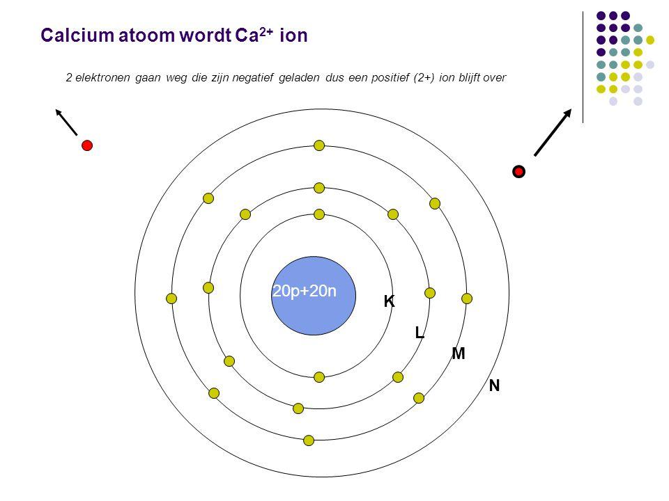 Calcium atoom wordt Ca 2+ ion 2 elektronen gaan weg die zijn negatief geladen dus een positief (2+) ion blijft over 7p+7n20p+20n K L M N