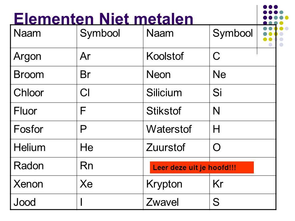Elementen Niet metalen NaamSymboolNaamSymbool ArgonArKoolstofC BroomBrNeonNe ChloorClSiliciumSi FluorFStikstofN FosforPWaterstofH HeliumHeZuurstofO Ra