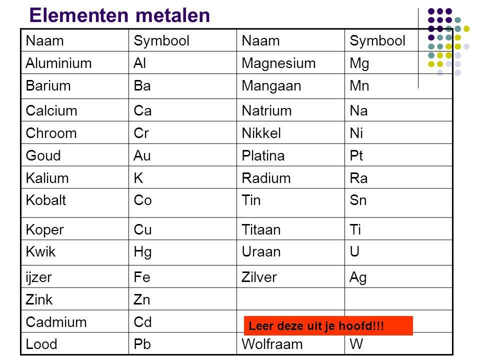 Elementen metalen NaamSymboolNaamSymbool AluminiumAlMagnesiumMg BariumBaMangaanMn CalciumCaNatriumNa ChroomCrNikkelNi GoudAuPlatinaPt KaliumKRadiumRa