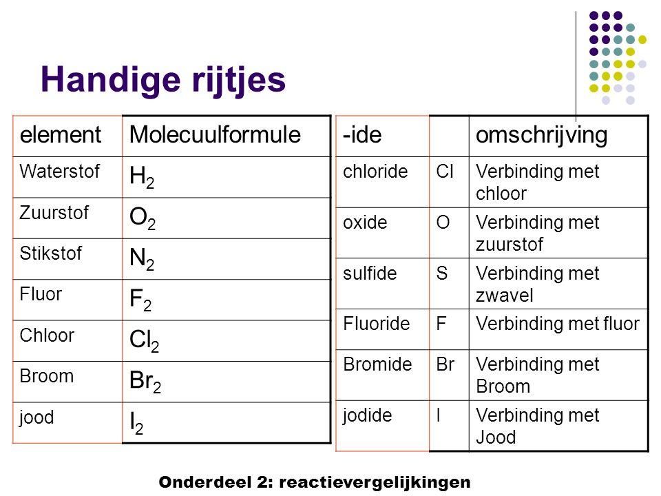 Handige rijtjes -ideomschrijving chlorideClVerbinding met chloor oxideOVerbinding met zuurstof sulfideSVerbinding met zwavel FluorideFVerbinding met f