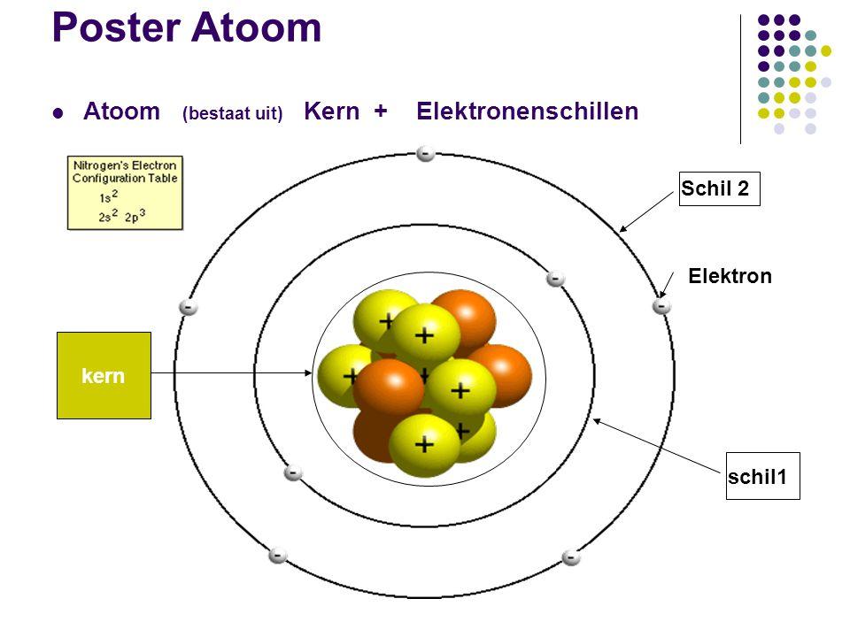 Poster Atoom  Atoom (bestaat uit) Kern + Elektronenschillen  NeutronenProtonen KERN kern schil1 Schil 2 Elektron