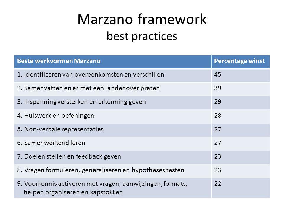 Marzano framework best practices Beste werkvormen MarzanoPercentage winst 1. Identificeren van overeenkomsten en verschillen45 2. Samenvatten en er me