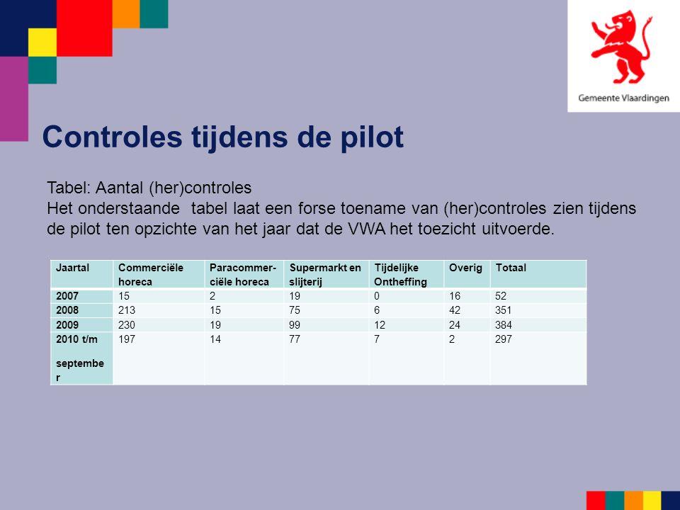 Controles tijdens de pilot Jaartal Commerciële horeca Paracommer- ciële horeca Supermarkt en slijterij Tijdelijke Ontheffing OverigTotaal 200715219016