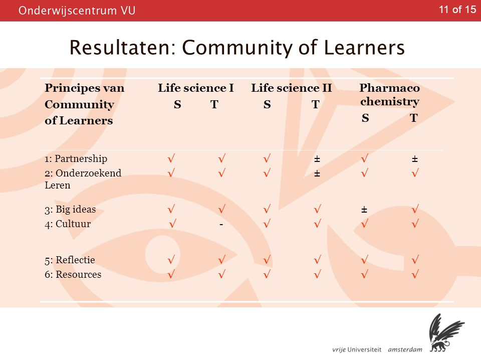 11 of 15 Resultaten: Community of Learners Principes van Community of Learners Life science I S T Life science II ST Pharmaco chemistry ST 1: Partners