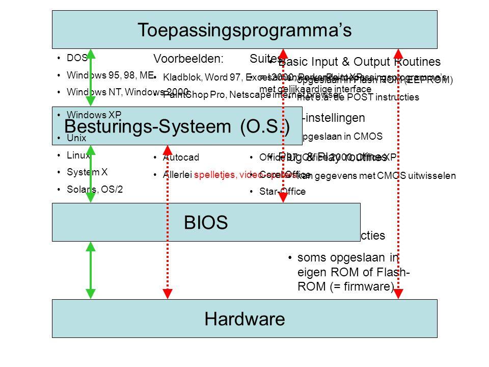 Hardware Met eigen: •micro-instructies •soms opgeslaan in eigen ROM of Flash- ROM (= firmware) BIOS Met •Basic Input & Output Routines •opgeslaan in F