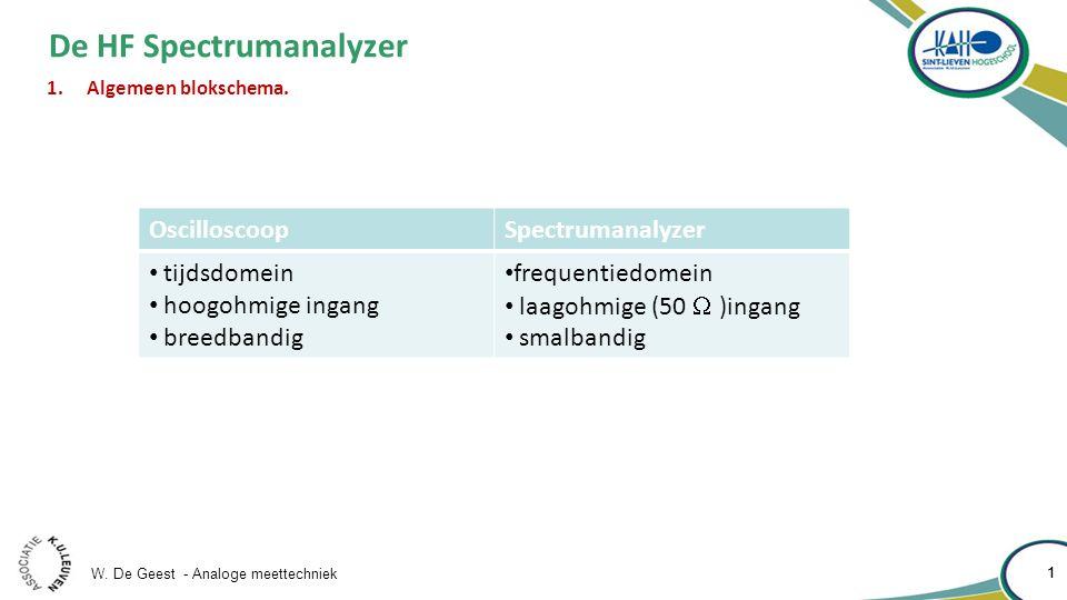 W.De Geest - Analoge meettechniek 2 2 De HF Spectrumanalyzer 1.Algemeen blokschema.