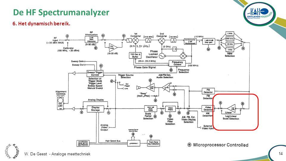 W. De Geest - Analoge meettechniek 14 De HF Spectrumanalyzer 6. Het dynamisch bereik.