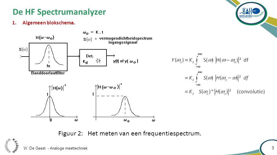 W. De Geest - Analoge meettechniek 3 3 De HF Spectrumanalyzer 1.Algemeen blokschema. Figuur 2: Het meten van een frequentiespectrum.
