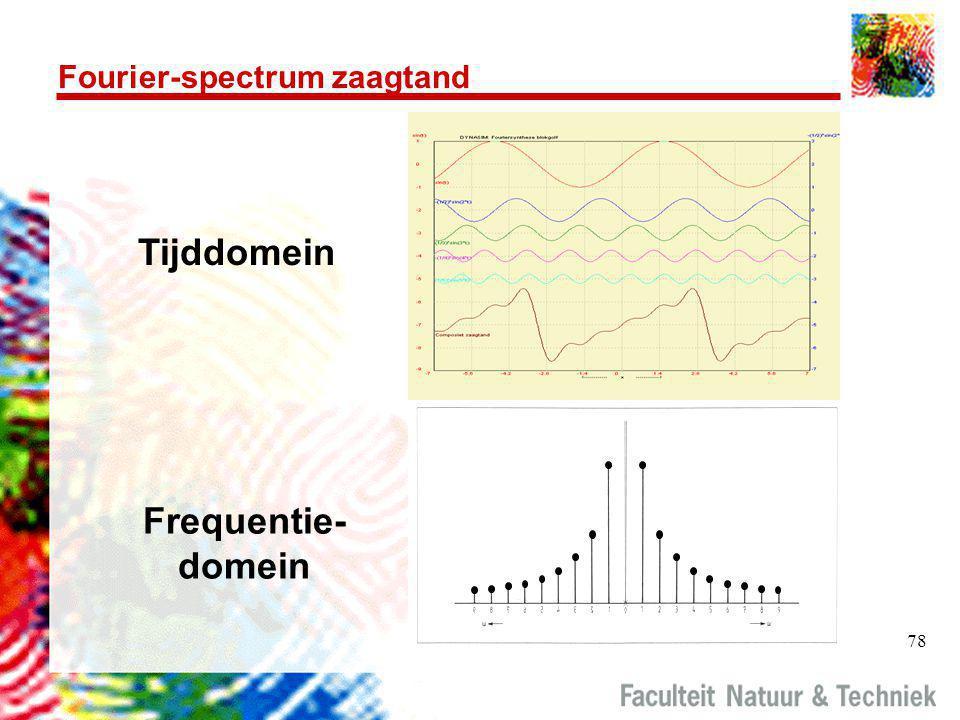 78 Fourier-spectrum zaagtand Tijddomein Frequentie- domein