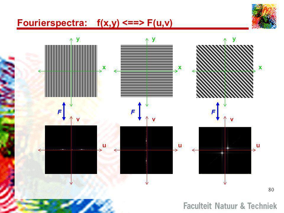 80 Fourierspectra: f(x,y) F(u,v) y xx y x y u v F u v F u v F