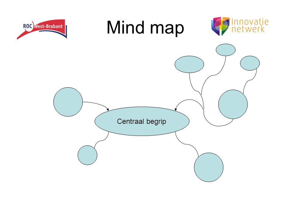 Mind map Centraal begrip