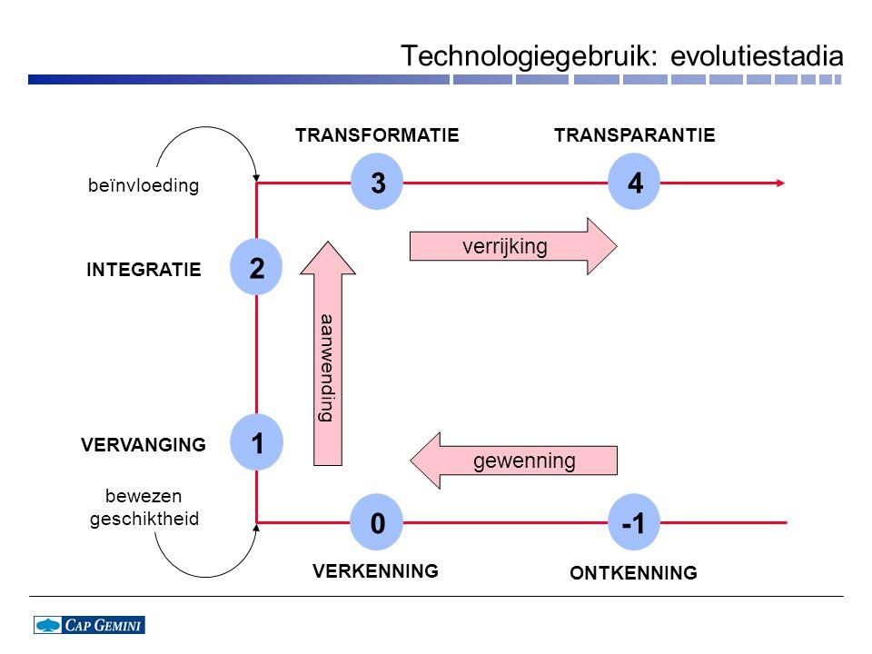 TRANSFORMATIETRANSPARANTIE INTEGRATIE VERVANGING VERKENNING ONTKENNING beïnvloeding bewezen geschiktheid verrijking 34 0 2 1 gewenning Technologiegebruik: evolutiestadia