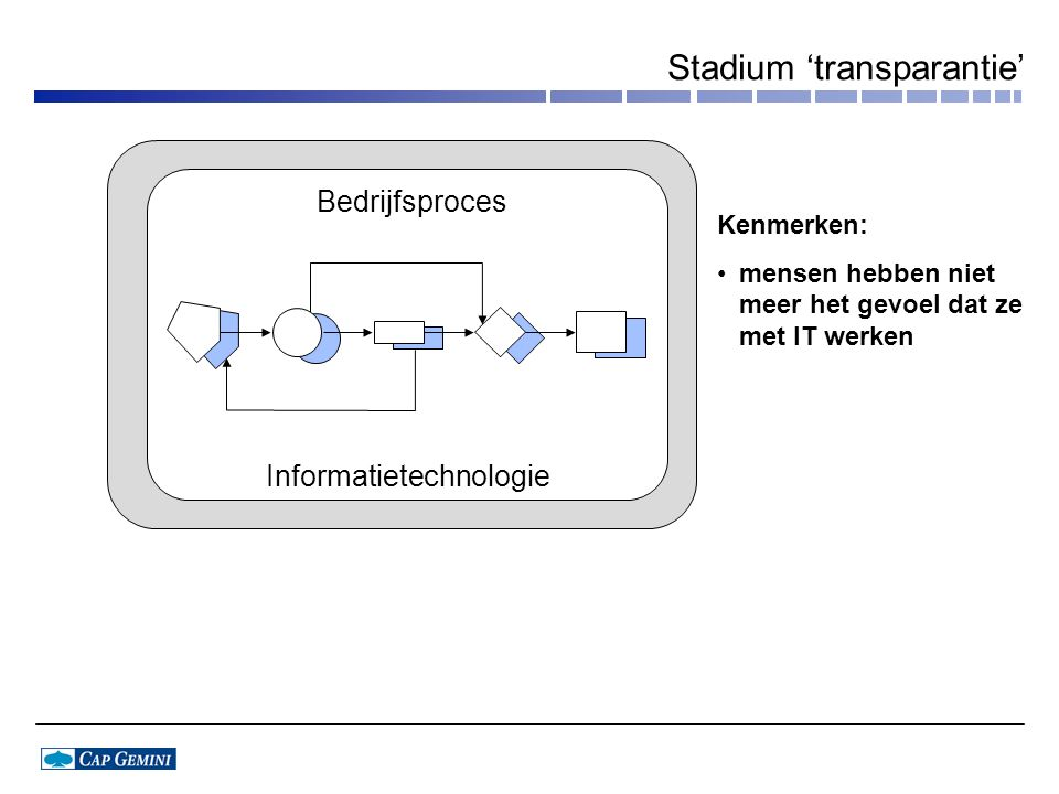 Bedrijfsproces Informatietechnologie Kenmerken: •mensen hebben niet meer het gevoel dat ze met IT werken Stadium 'transparantie'