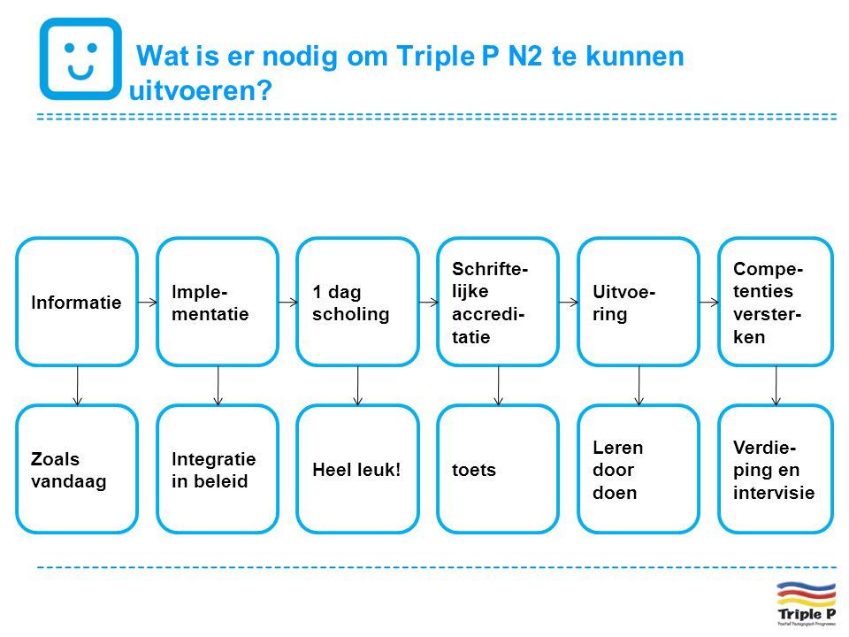 Wat is er nodig om Triple P N2 te kunnen uitvoeren? Informatie Imple- mentatie 1 dag scholing Schrifte- lijke accredi- tatie Uitvoe- ring Compe- tenti