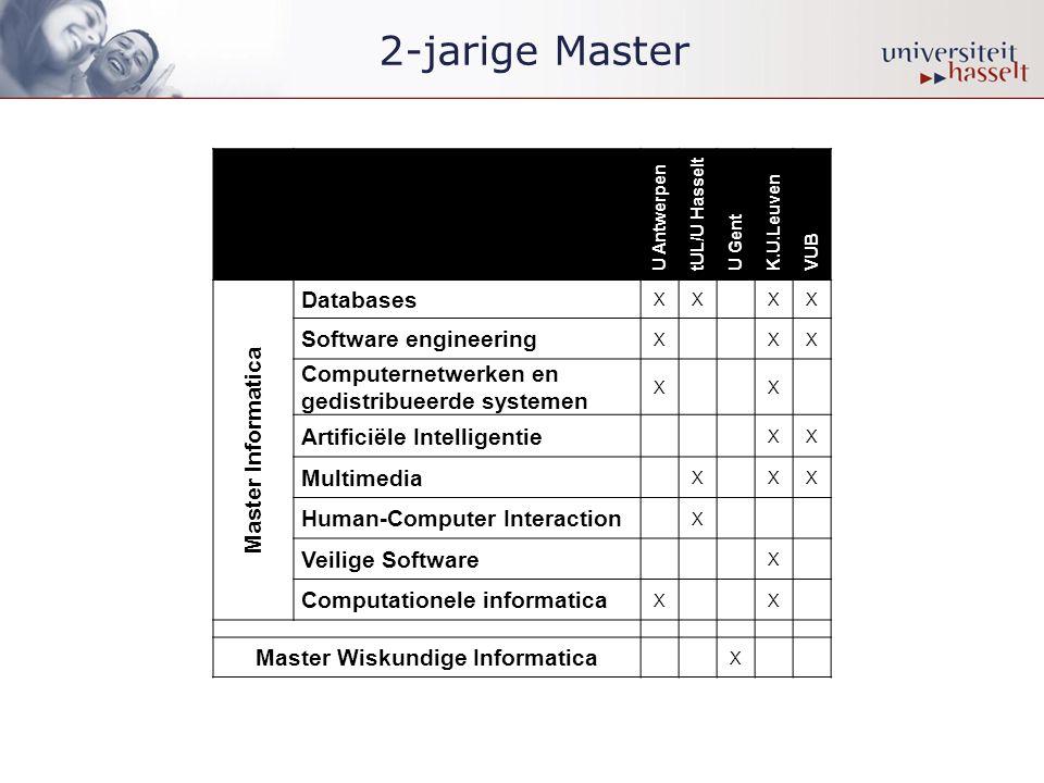 Van Bachelor naar Master Bachelor InformaticaICT Multimedi a MasterHCIDatabas es 3de bach