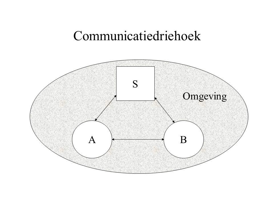 Communicatiedriehoek AB S Omgeving