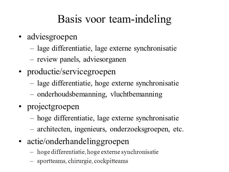 Basis voor team-indeling •adviesgroepen –lage differentiatie, lage externe synchronisatie –review panels, adviesorganen •productie/servicegroepen –lag