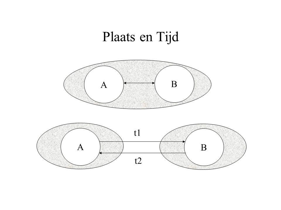Plaats en Tijd A B A B t1 t2