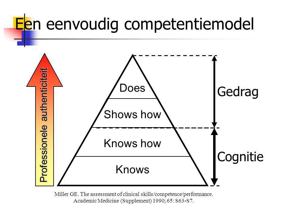 Een eenvoudig competentiemodel Miller GE. The assessment of clinical skills/competence/performance. Academic Medicine (Supplement) 1990; 65: S63-S7. K