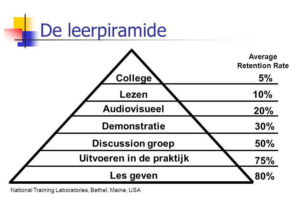 De leerpiramide Les geven College Discussion groep Demonstratie Audiovisueel Lezen Uitvoeren in de praktijk 5% 10% 20% 30% 50% 75% 80% Average Retenti