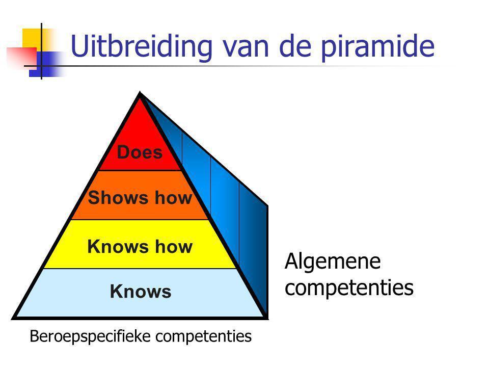 Uitbreiding van de piramide Knows Shows how Knows how Does Knows Knows how Shows how Does Algemene competenties Beroepspecifieke competenties
