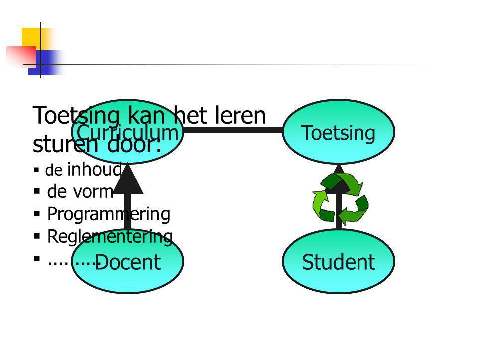 Curriculum Docent Assessment Student Toetsing Student Toetsing kan het leren sturen door:  de inhoud  de vorm  Programmering  Reglementering ....