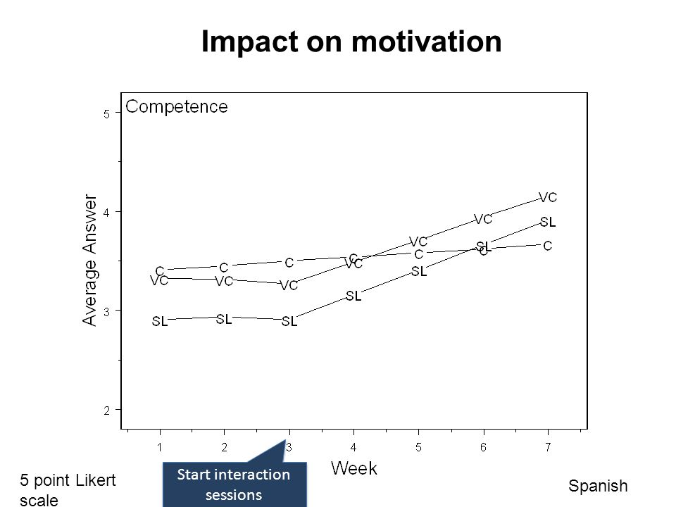 Start interaction sessions 5 point Likert scale Spanish Impact on motivation