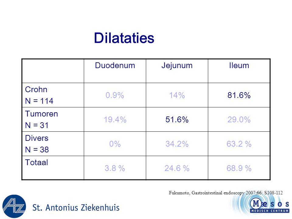 32 Dilataties Fukumoto, Gastrointestinal endoscopy 2007;66: S108-112 DuodenumJejunumIleum Crohn N = 114 0.9%14%81.6% Tumoren N = 31 19.4%51.6%29.0% Di