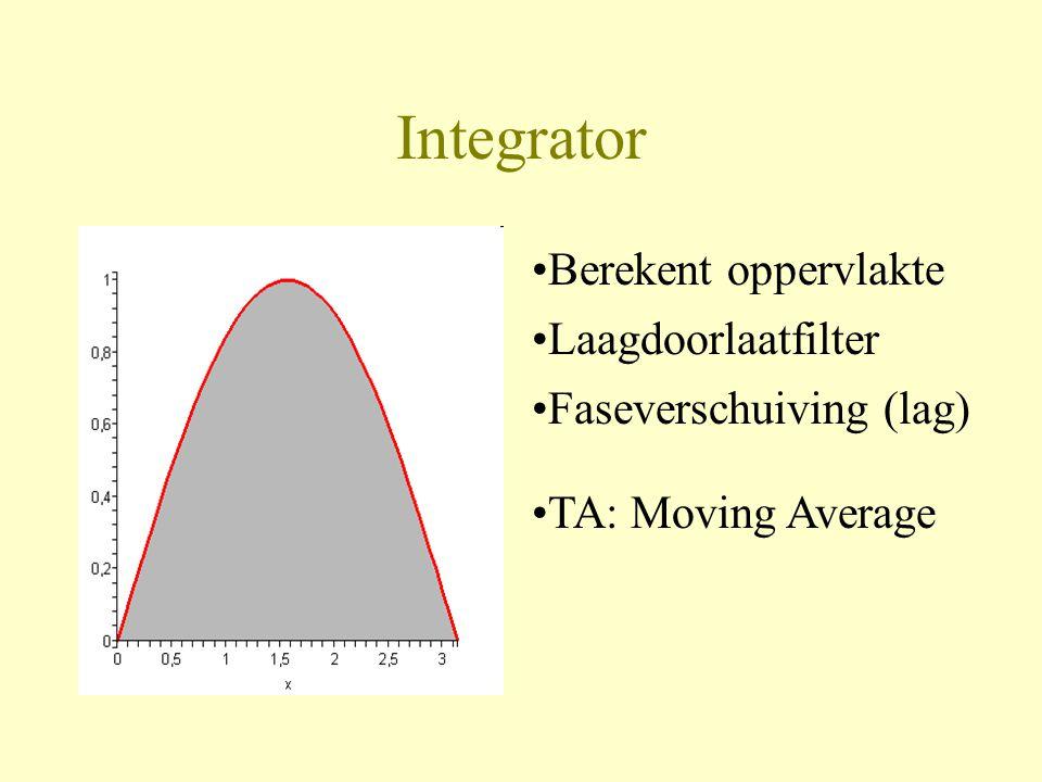 Integrator •Berekent oppervlakte •TA: Moving Average •Laagdoorlaatfilter •Faseverschuiving (lag)