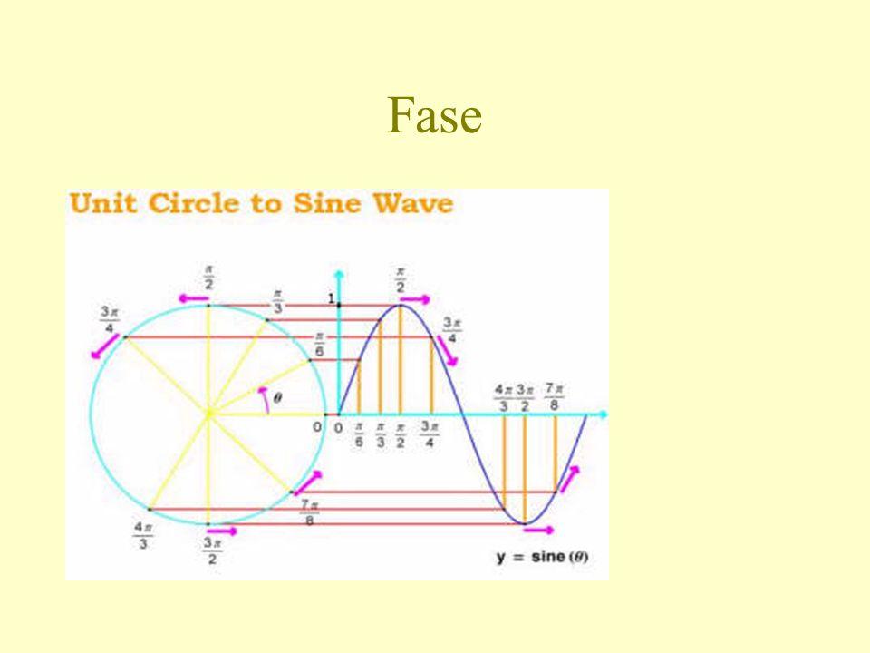 The instantaneous trendline •Een Moving Average is een laagdoorlaatfilter •Een gewone Moving Average met periode x blokkeert een golf met frequentie x volledig