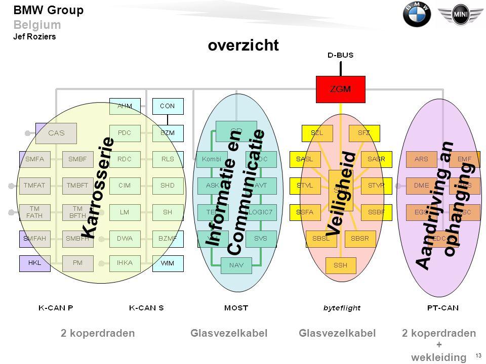 13 BMW Group Belgium Jef Roziers Karrosserie Informatie en Communicatie Veiligheid Aandrijving an ophanging 2 koperdraden + wekleiding Glasvezelkabel overzicht