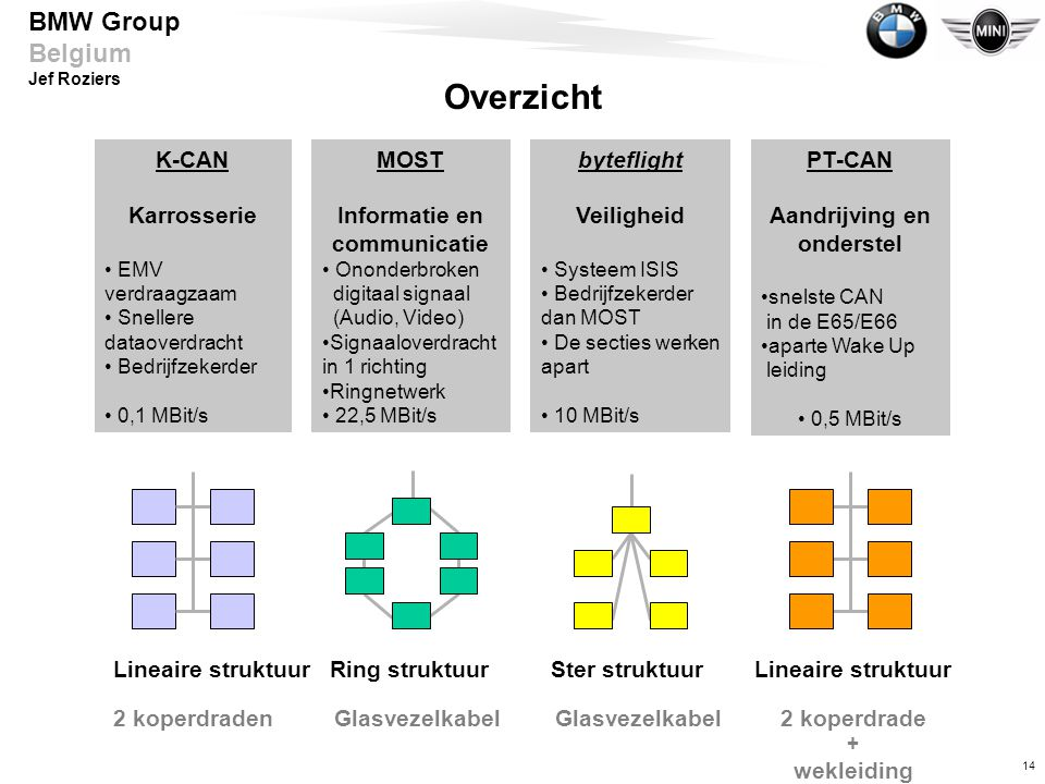 14 BMW Group Belgium Jef Roziers K-CAN Karrosserie • EMV verdraagzaam • Snellere dataoverdracht • Bedrijfzekerder • 0,1 MBit/s Lineaire struktuur 2 koperdraden PT-CAN Aandrijving en onderstel •snelste CAN in de E65/E66 •aparte Wake Up leiding • 0,5 MBit/s Lineaire struktuur 2 koperdrade + wekleiding MOST Informatie en communicatie • Ononderbroken digitaal signaal (Audio, Video) •Signaaloverdracht in 1 richting •Ringnetwerk • 22,5 MBit/s Ring struktuur Glasvezelkabel byteflight Veiligheid • Systeem ISIS • Bedrijfzekerder dan MOST • De secties werken apart • 10 MBit/s Ster struktuur Glasvezelkabel Overzicht