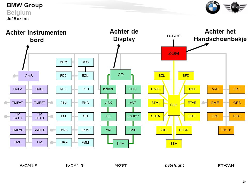 20 BMW Group Belgium Jef Roziers Achter instrumenten bord Achter de Display Achter het Handschoenbakje