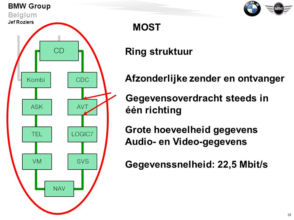 38 BMW Group Belgium Jef Roziers Ring struktuur Afzonderlijke zender en ontvanger Grote hoeveelheid gegevens Audio- en Video-gegevens Gegevenssnelheid