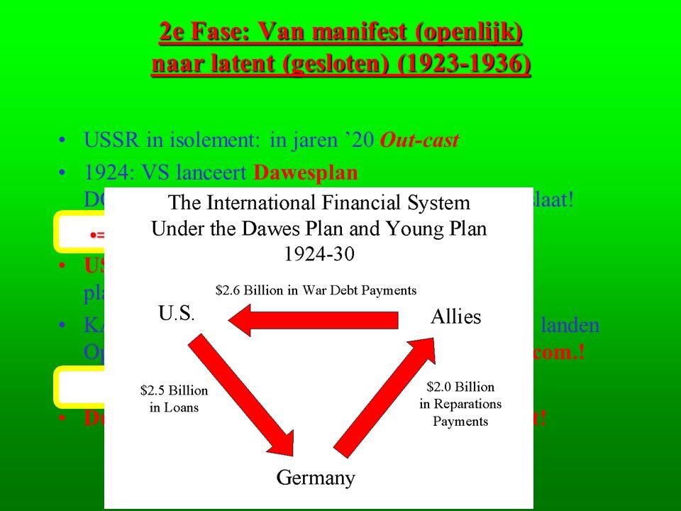 2e Fase: Van manifest (openlijk) naar latent (gesloten) (1923-1936) •USSR in isolement: in jaren '20 Out-cast •1924: VS lanceert Dawesplan DOEL: voork